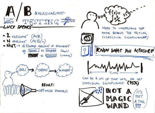 ab testing sketch