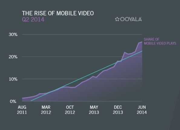 Ooyala-mobile-video-growth