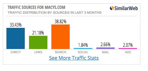 SpyOnWeb Traffic Sources Screenshot - Macy's