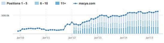 SEMRush Keyword Tracking Screenshot - Macy's