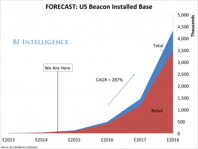 beacons-graph-growth