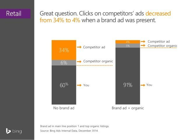Branded Ads Steal Competitor Traffic