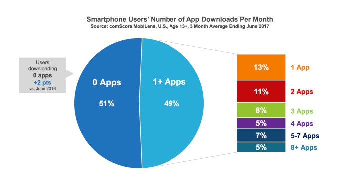 apps downloads comscore 2017