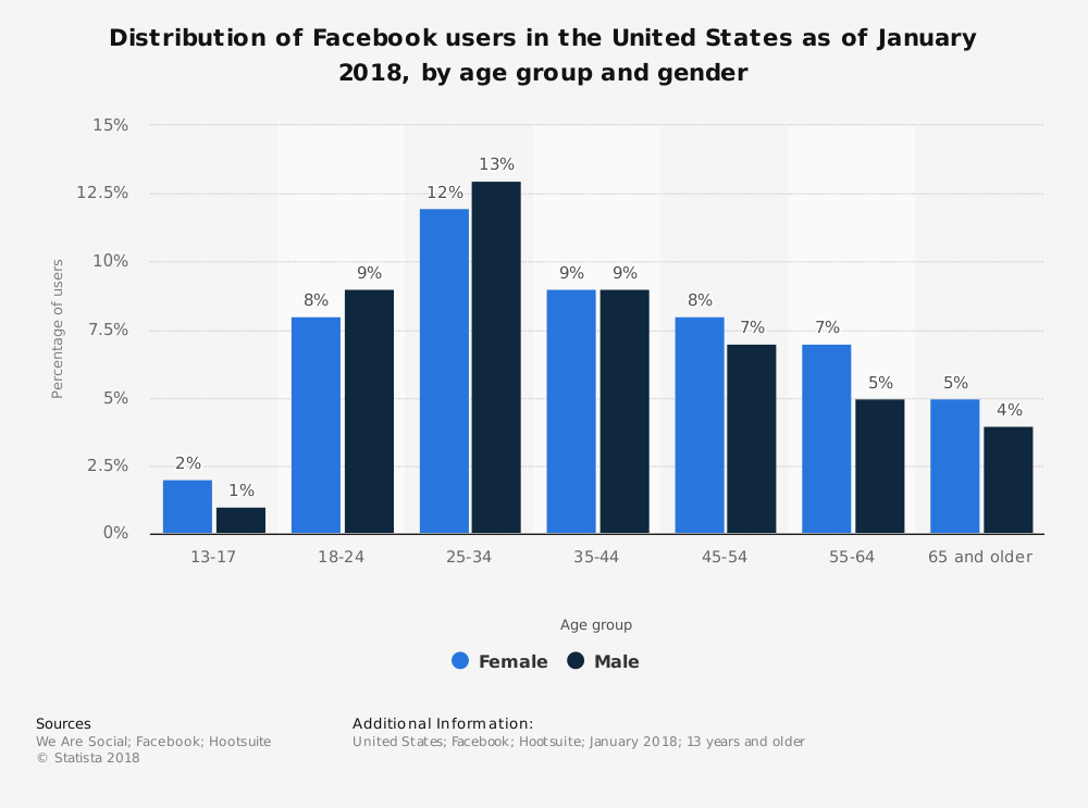 Statistic: Distribution of Facebook users in the United States as of January 2016, by age group | Statista