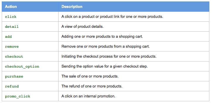 Enhanced Ecommerce Product Actions