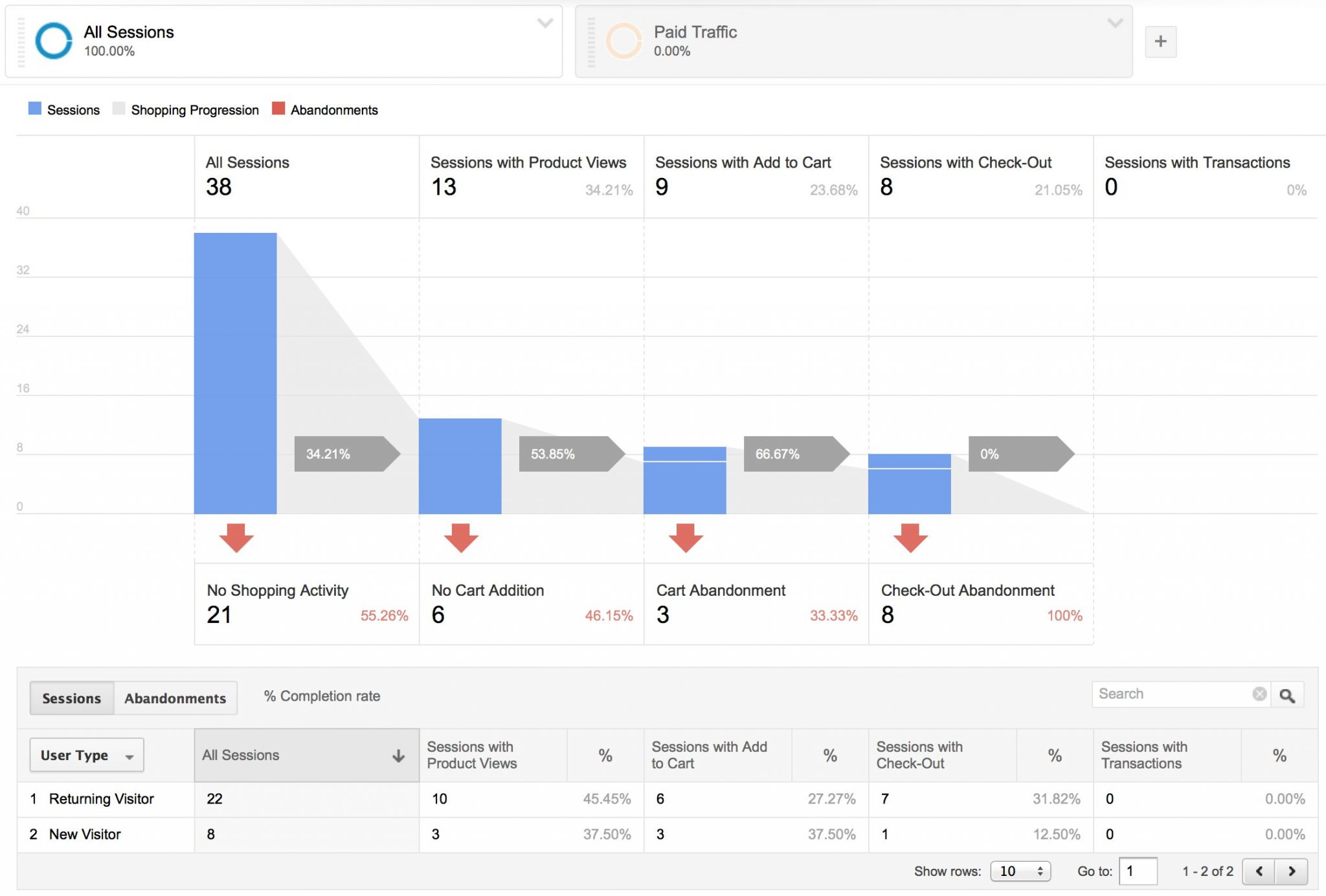 Enhanced Ecommerce Shopping Behavior & Checkout Behavior  - Google Analytics