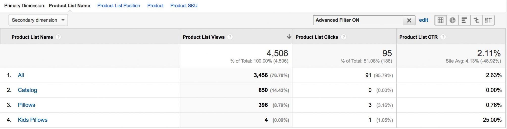Enhanced Ecommerce Product List Performance - Google Analytics